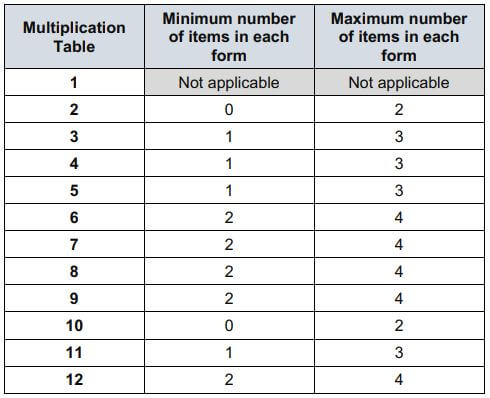 MTC Key Stage 2 multiplication tables check