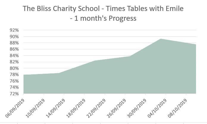 Times tables improvement
